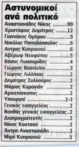 ΦΡΟΥΡΕΣ ΠΟΛΙΤΙΚΩΝ